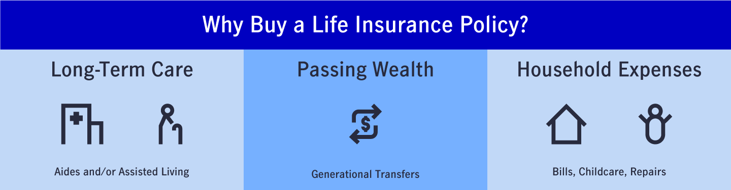 Illustration of various reasons why you should buy a life insurance policy