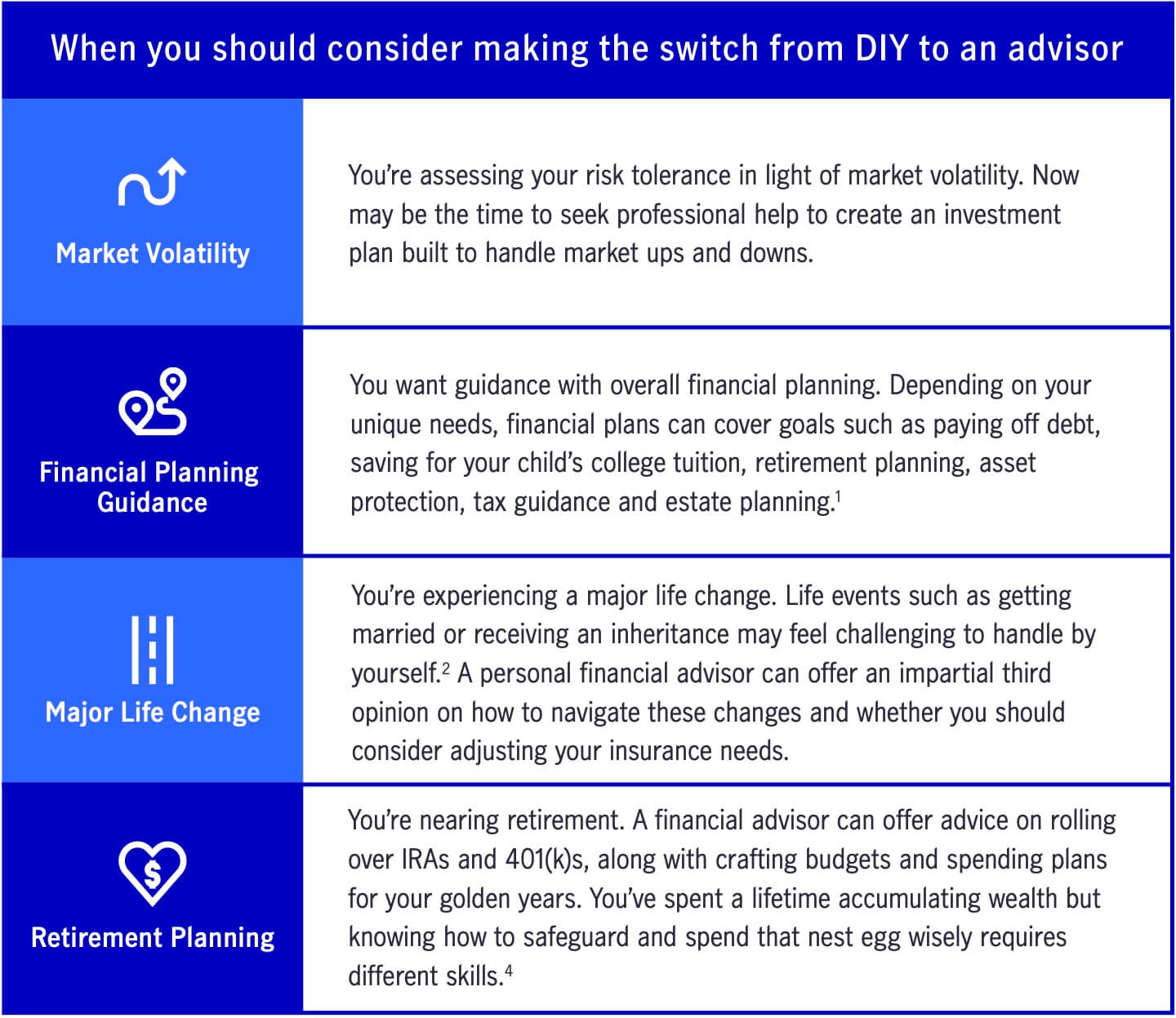 Illustration of when you should switch to an investment advisor