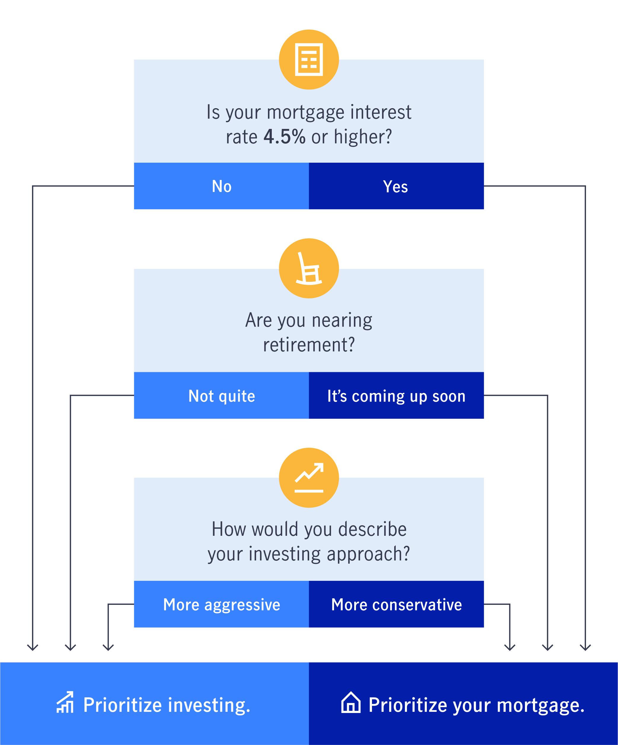 Illustration of deciding whether to pay of your mortgage or prioritize investing
