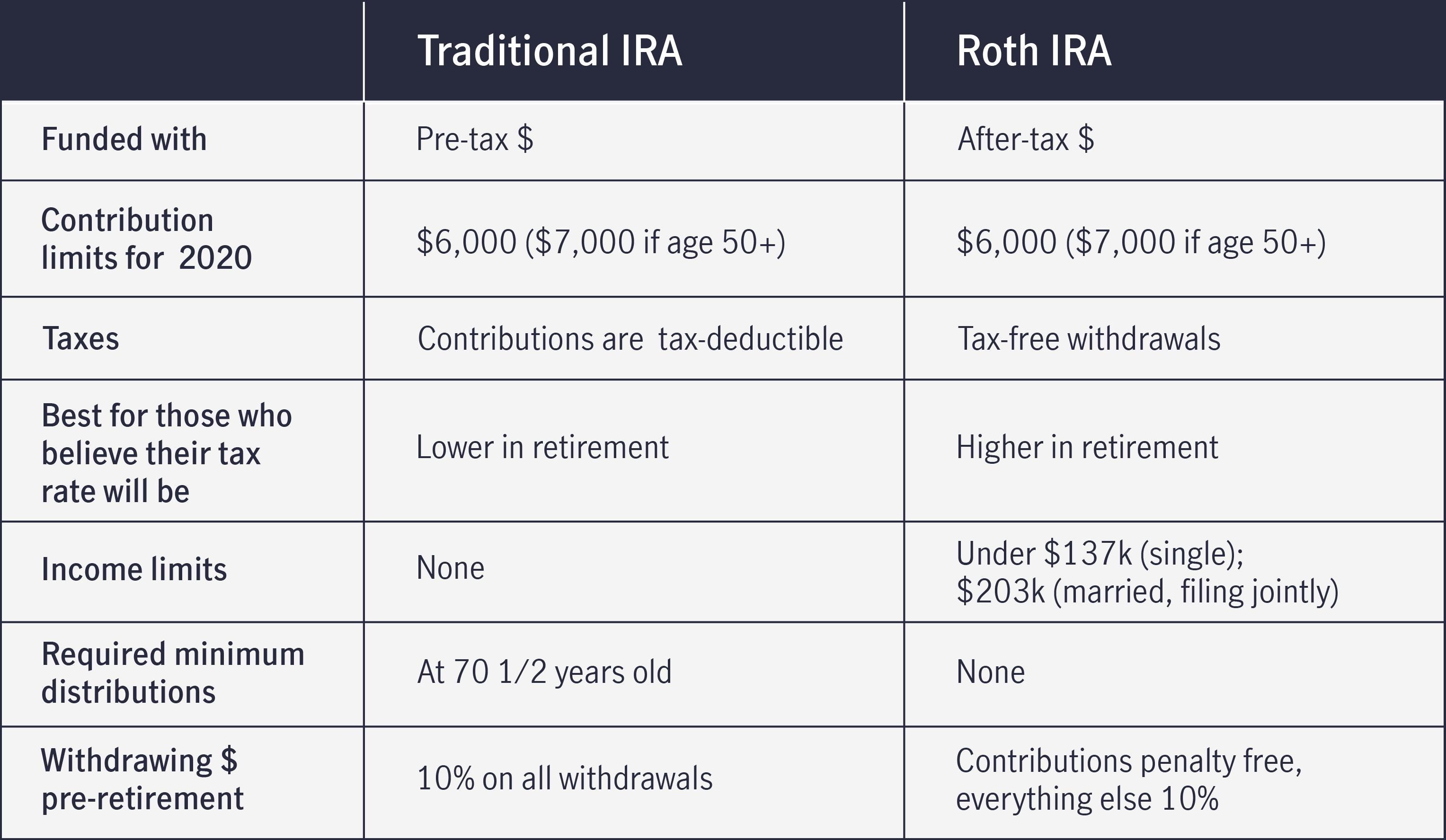 Roth ira limits single 2020