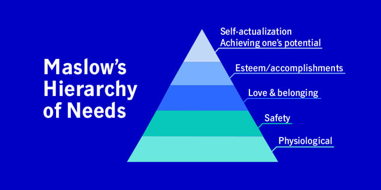 Illustration of Maslow's Hierarchy of Needs triangle